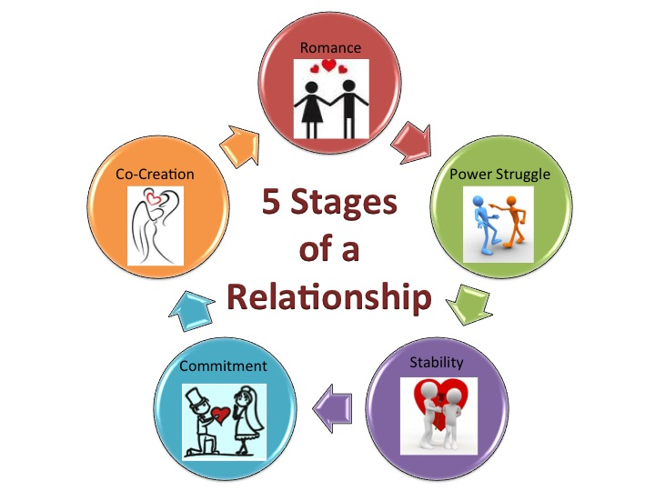 dating stages of a relationship Guide for women to finding and keeping your dream relationship, how to handle the early stages of dating and relationships.